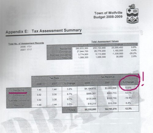 Summary table tax revenue