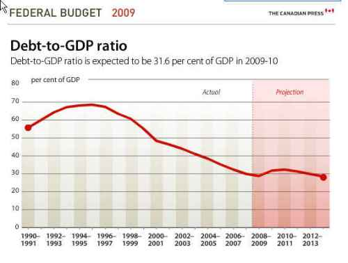 budget-debt-to-gdp-ratio1